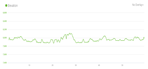 Elevation profile of YNP Tri Bike course. Total of 1,939 elevation gain over 58 miles.